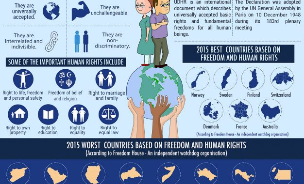 Human Rights – Helping Humanity Worldwide