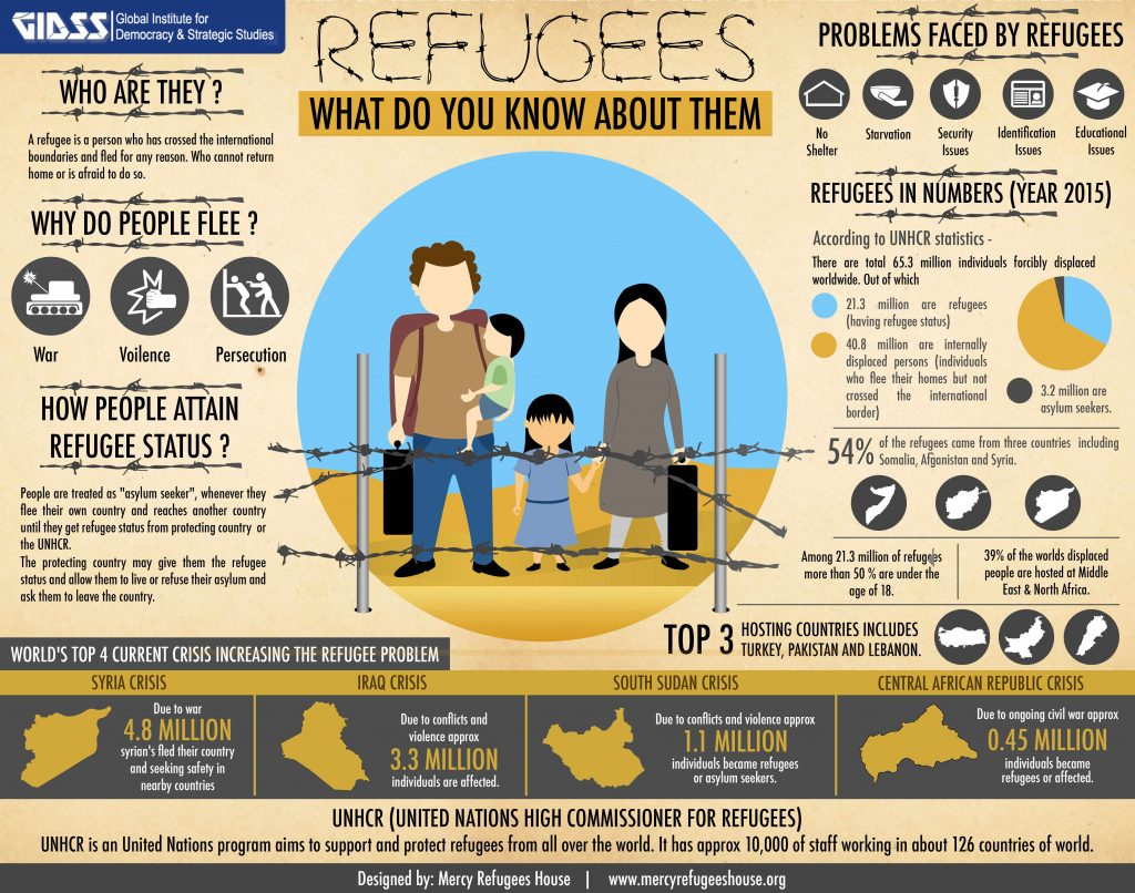 gidss-refguees-infographics