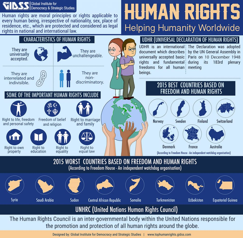 Human Rights - Helping Humanity Worldwide